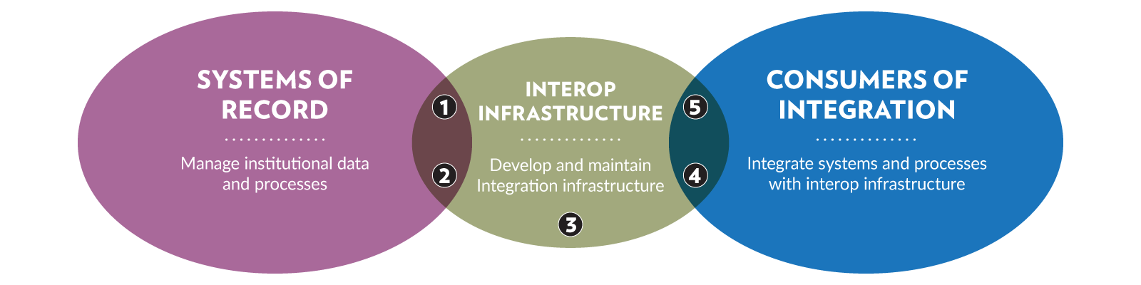 Venn diagram showing the relationship of Systems of Record to Interop Infrastructure and Consumers of Integration